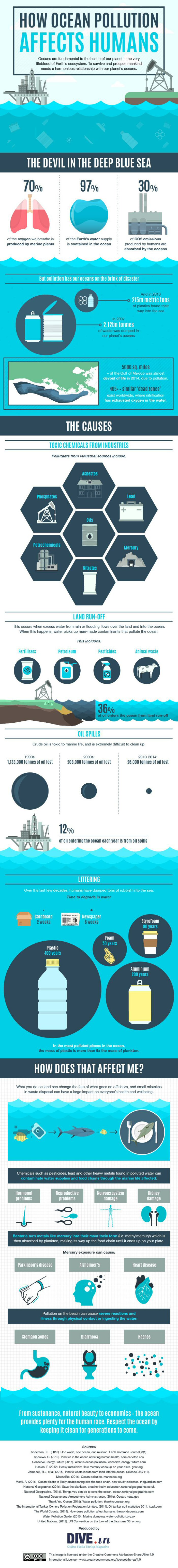 How Ocean Pollution Affects Humans - 10 Shocking Infographics About Plastic Waste In The Oceans