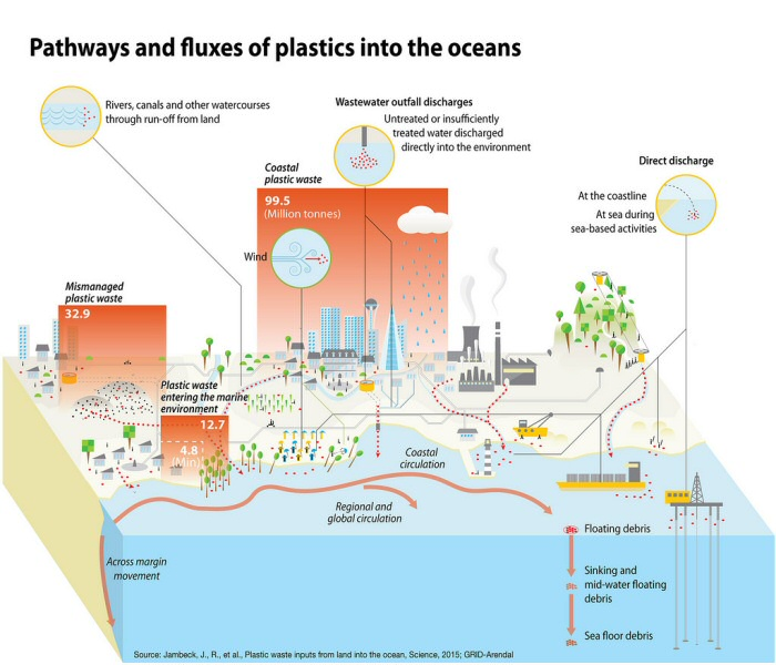 Pathways Of Plastics Into The Oceans - 10 Shocking Infographics About Plastic Waste In The Oceans