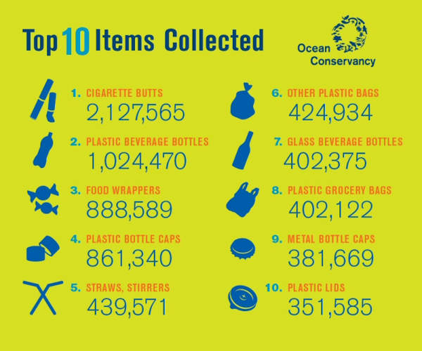 The Top Ten Items Collected From The Ocean - 10 Shocking Infographics About Plastic Waste In The Oceans